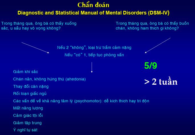 Chuẩn đoán xác định trầm cảm được thực hiện như thế nào? 1